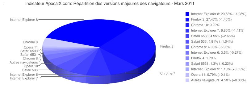 Classement des navigateurs, mars 2011